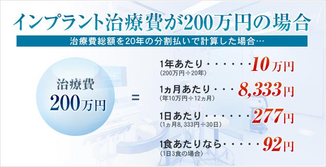 インプラント治療費が200万円の場合